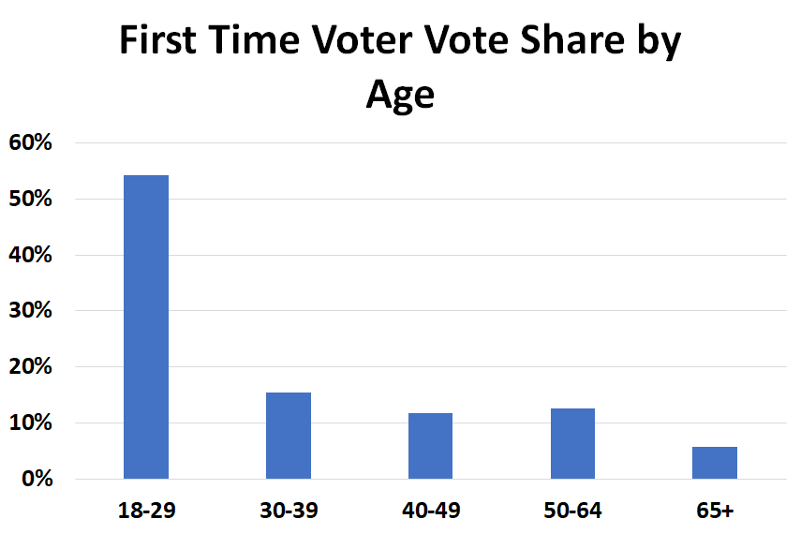 Georgia First Time Voters By Age