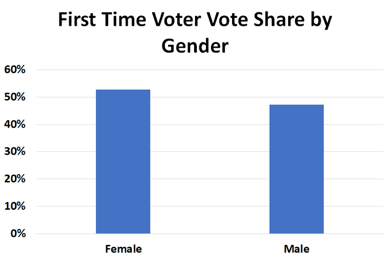 Georgia First Time Voters By Gender