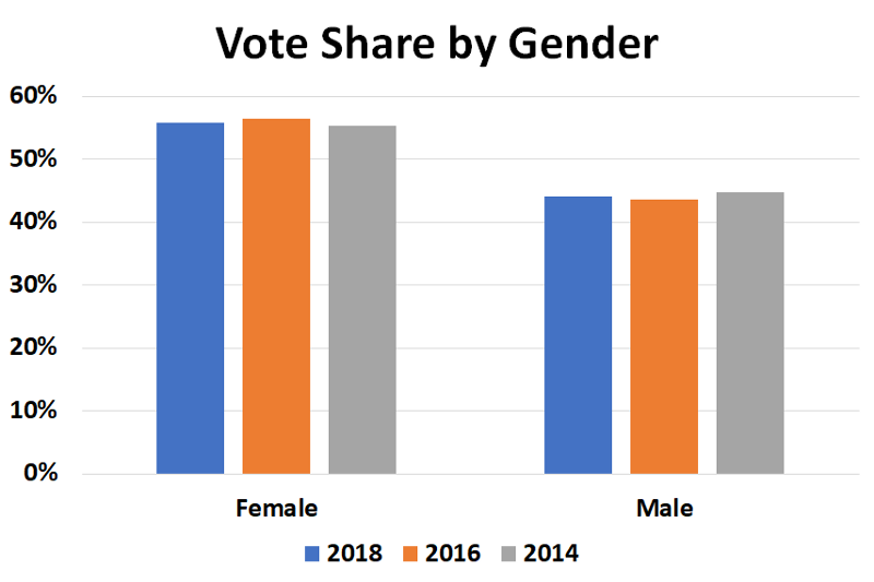 Georgia Vote Share By Gender