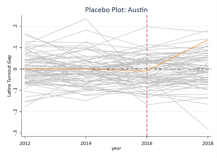 Austin - 13.7% Increase in Latinx Turnout above Control